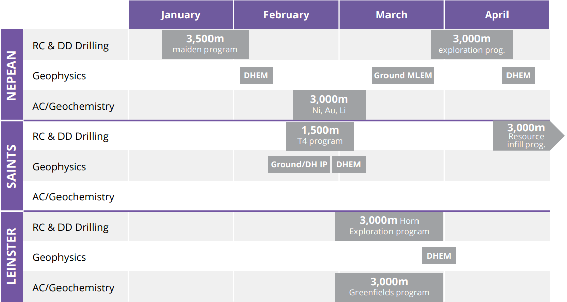 Auroch Timelines for Nickel Projects