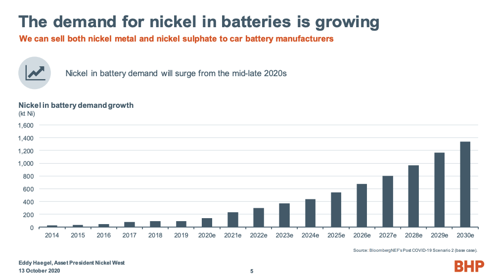 Demand for Nickel in Batteries Chart