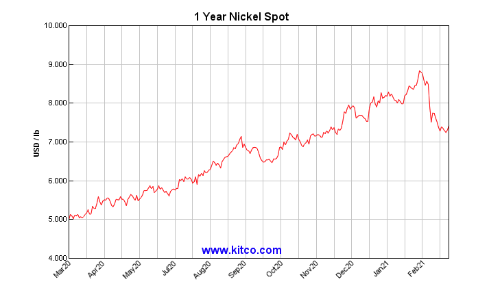 1 Year Nickel Spot Price Chart