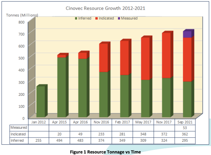 EMH Resource growth over time