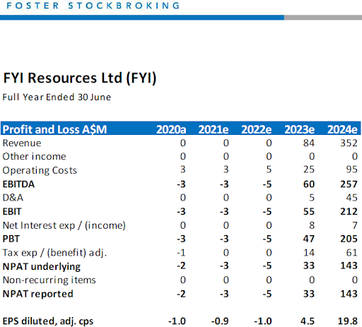 Fosters Stock Broking Price Target Table