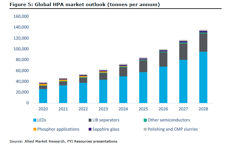 Global HPA market announcement