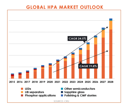 Global HPA Market growth carth