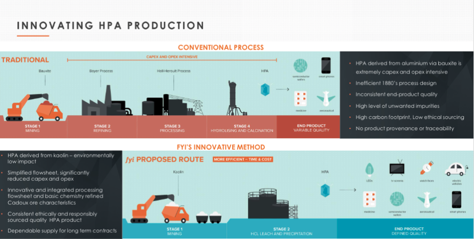 HPA Production Process Diagram